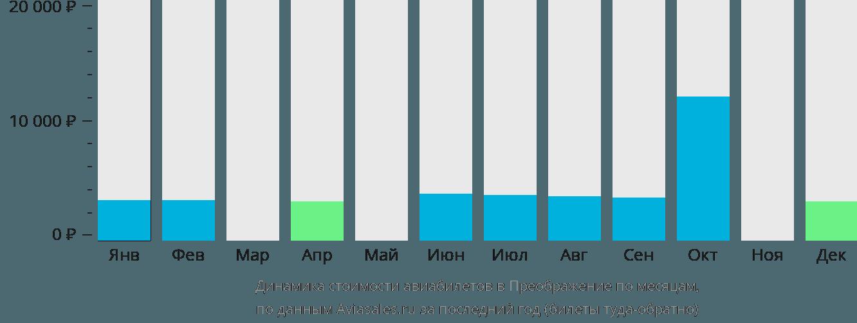 Динамика стоимости авиабилетов Преображения по месяцам