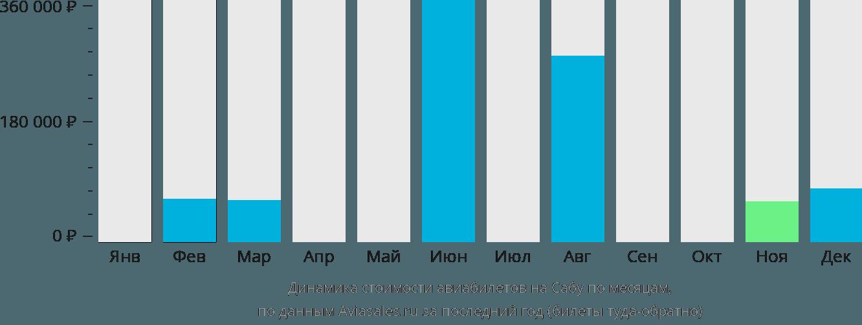 Динамика стоимости авиабилетов в Сабу по месяцам