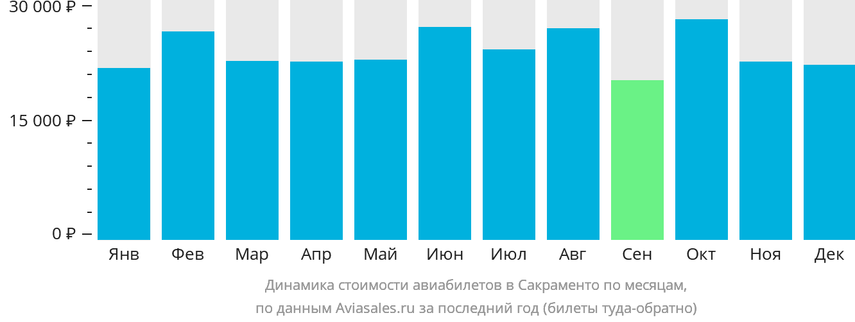 Динамика стоимости авиабилетов в Сакраменто по месяцам