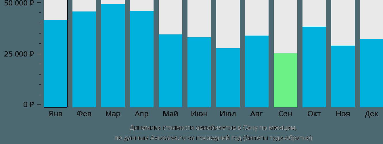 Динамика стоимости авиабилетов в Сану по месяцам