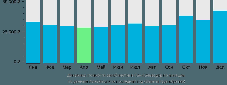 Динамика стоимости авиабилетов в Сан-Сальвадор по месяцам