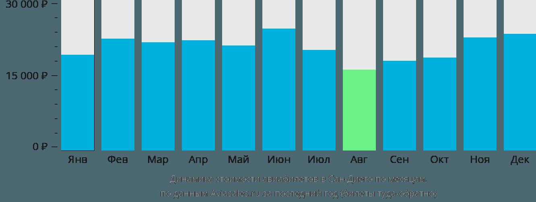 Динамика стоимости авиабилетов в Сан-Диего по месяцам