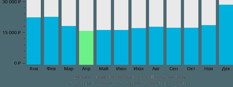 Динамика стоимости авиабилетов в Сан-Паулу по месяцам