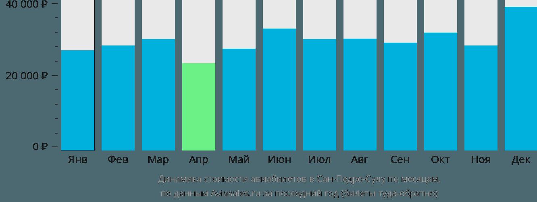Динамика стоимости авиабилетов в Сан-Педро-Сулу по месяцам