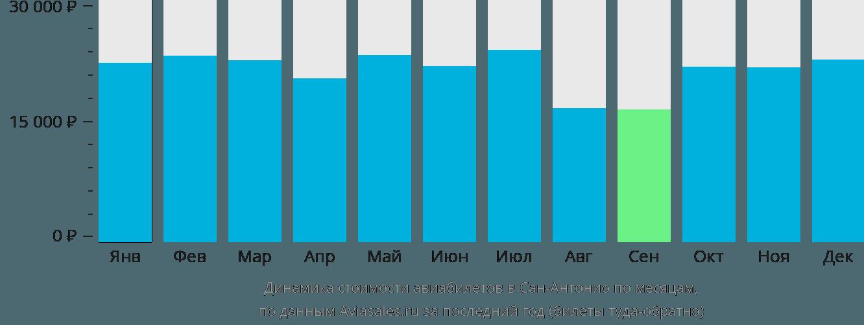 Динамика стоимости авиабилетов в Сан-Антонио по месяцам