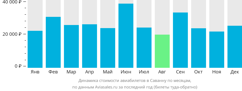 Динамика стоимости авиабилетов в Саванну по месяцам