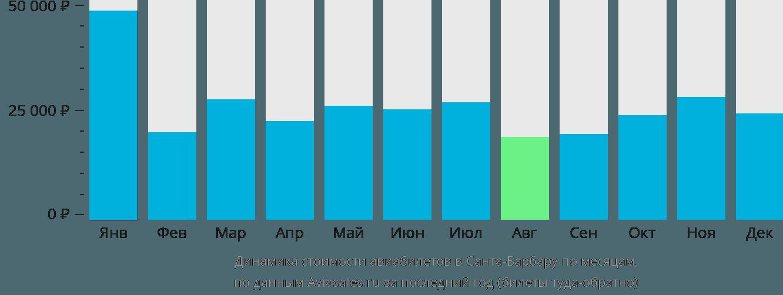 Динамика стоимости авиабилетов в Санта-Барбару по месяцам