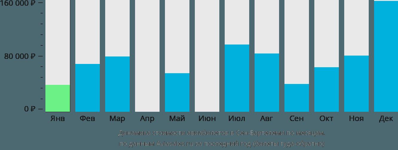 Динамика стоимости авиабилетов Густавиа по месяцам