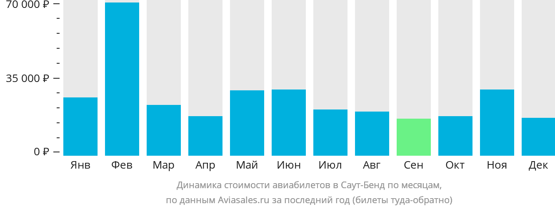 Динамика стоимости авиабилетов в Саут-Бенд по месяцам