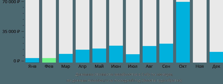 Динамика стоимости авиабилетов в Сибу по месяцам