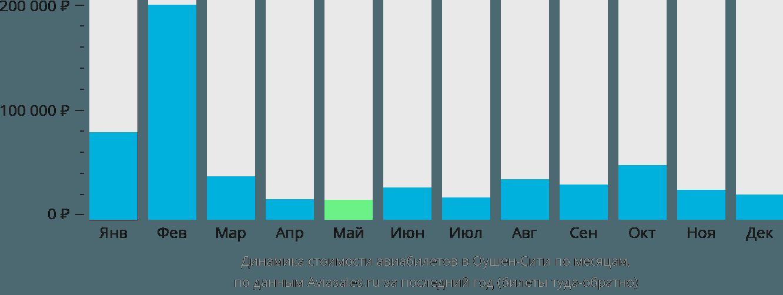 Динамика стоимости авиабилетов в Ошен Сити по месяцам