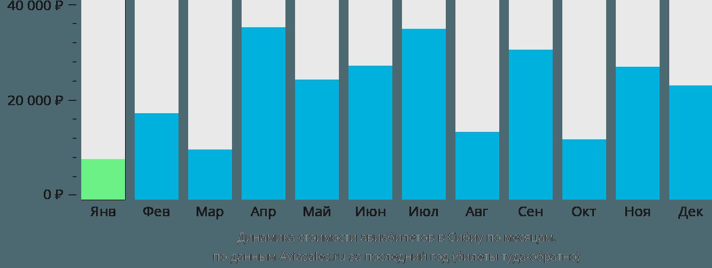 Динамика стоимости авиабилетов в Сибиу по месяцам