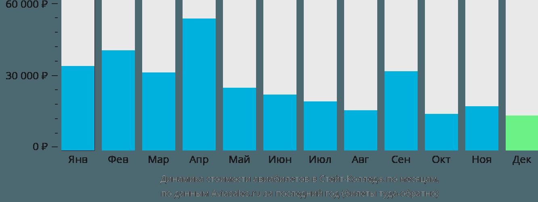 Динамика стоимости авиабилетов в Стейт Колледж по месяцам