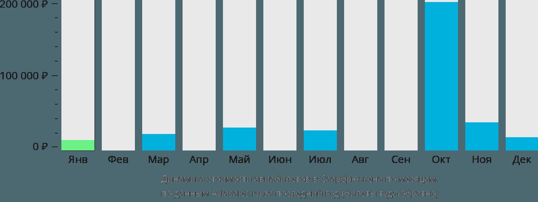 Динамика стоимости авиабилетов в Саарбрюккена по месяцам