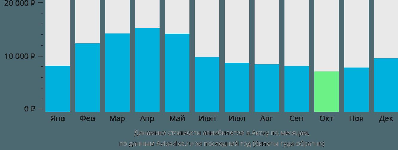 Динамика стоимости авиабилетов в Актау по месяцам