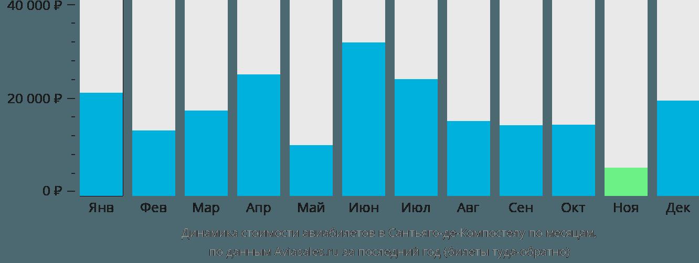 Динамика стоимости авиабилетов Сантьяго Де Компостела по месяцам