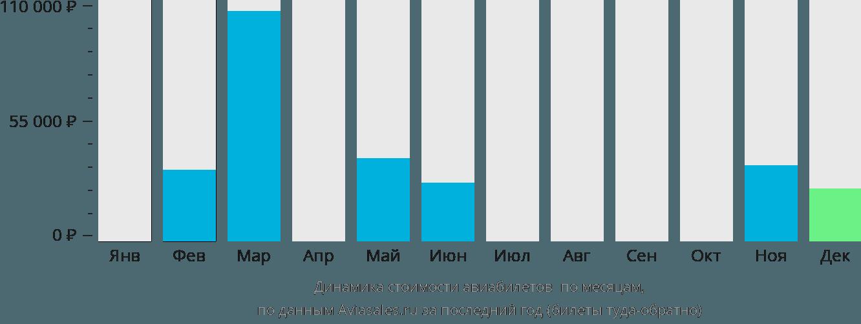 Динамика стоимости авиабилетов Сокотра по месяцам
