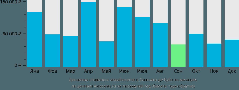 Динамика стоимости авиабилетов в Сантьяго по месяцам