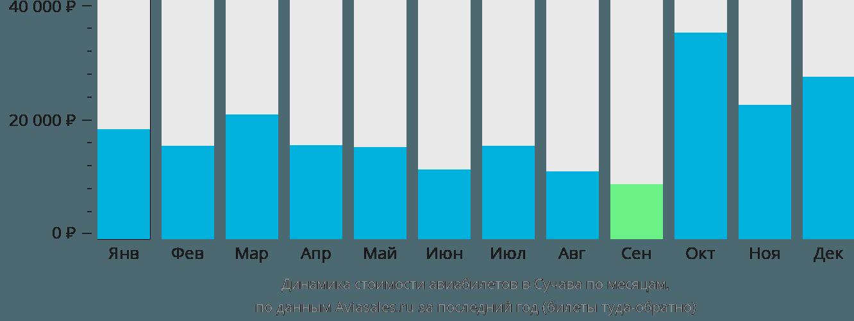 Динамика стоимости авиабилетов в Сучава по месяцам