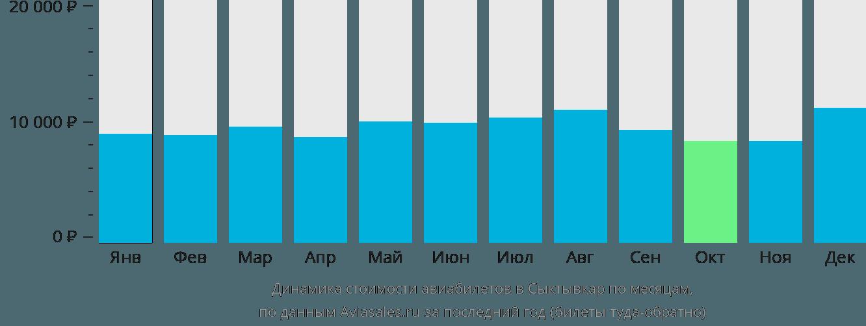Динамика стоимости авиабилетов в Сыктывкар по месяцам