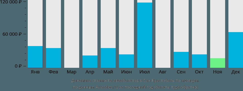 Динамика стоимости авиабилетов в Сан-Кристобаль по месяцам