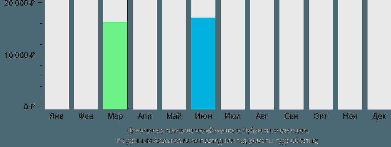 Динамика стоимости авиабилетов Лубанго по месяцам