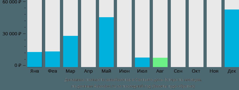 Динамика стоимости авиабилетов в Сантьяго-дель-Эстеро по месяцам