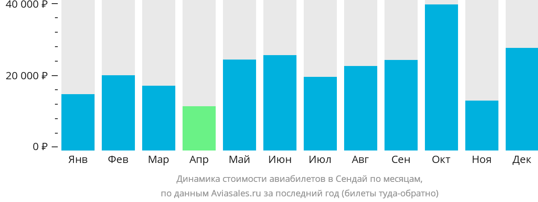 Динамика стоимости авиабилетов в Сендай по месяцам