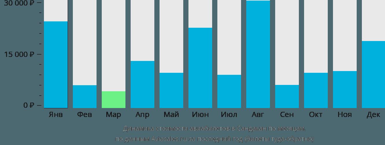 Динамика стоимости авиабилетов в Сандакан по месяцам