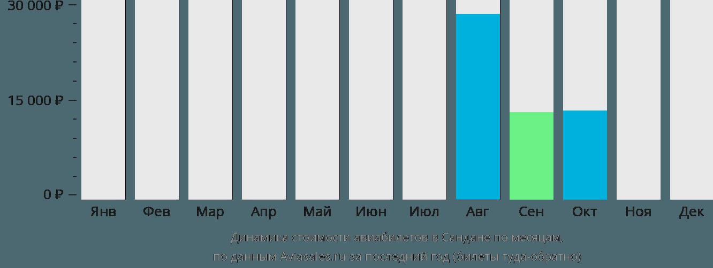 Динамика стоимости авиабилетов в Сандане по месяцам