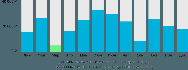 Динамика стоимости авиабилетов в Сантандер по месяцам