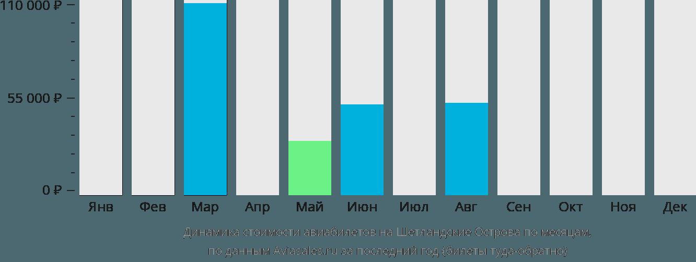 Динамика стоимости авиабилетов Шетландские острова по месяцам