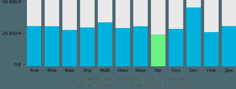 Динамика стоимости авиабилетов в Сиэтл по месяцам