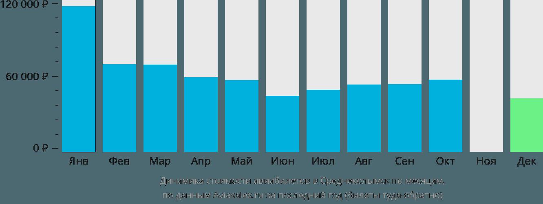 Динамика стоимости авиабилетов в Среднеколымск по месяцам