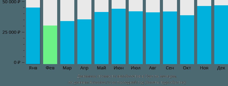 Динамика стоимости авиабилетов в Сеул по месяцам