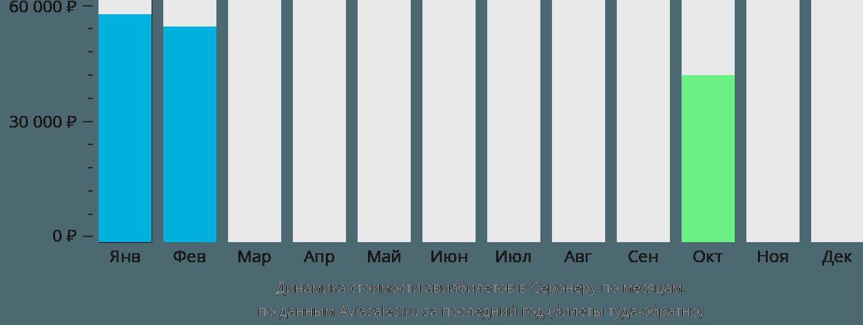 Динамика стоимости авиабилетов в Серонеру по месяцам
