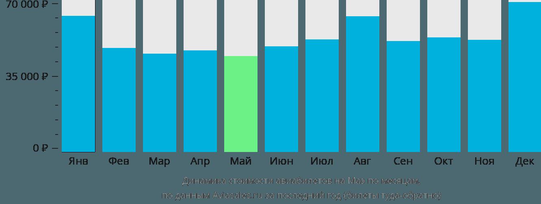 Динамика стоимости авиабилетов на Маэ по месяцам