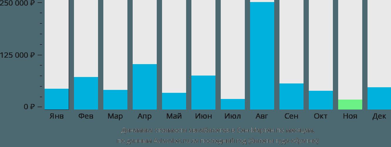 Динамика стоимости авиабилетов в Сен-Мартен по месяцам