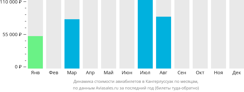 Динамика стоимости авиабилетов в Кангерлуссуак по месяцам