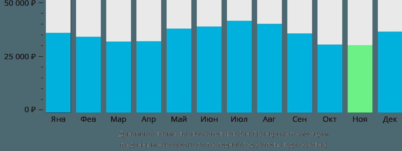 Динамика стоимости авиабилетов в Сан-Франциско по месяцам