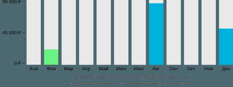 Динамика стоимости авиабилетов в Шеллефтео по месяцам