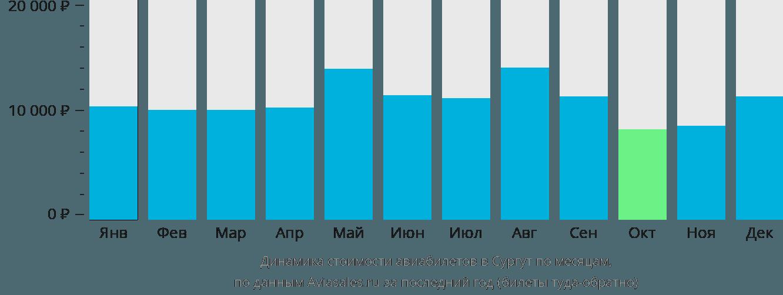 Динамика стоимости авиабилетов в Сургут по месяцам