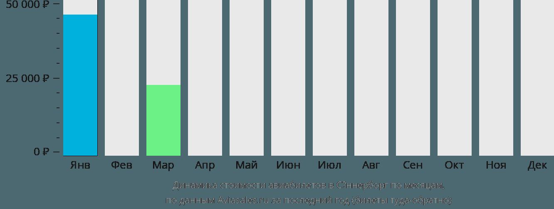 Динамика стоимости авиабилетов в Сённерборг по месяцам