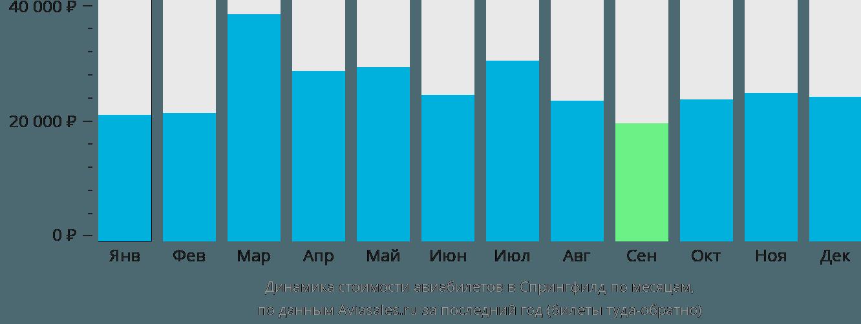 Динамика стоимости авиабилетов в Спрингфилд по месяцам