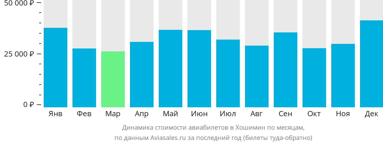Динамика стоимости авиабилетов в Хошимин по месяцам
