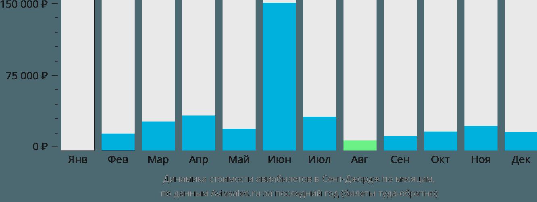 Динамика стоимости авиабилетов в Сент-Джордж по месяцам
