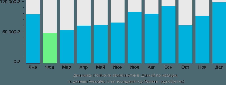 Динамика стоимости авиабилетов в Шанхай по месяцам