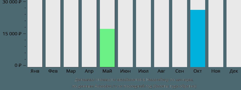 Динамика стоимости авиабилетов в Накасибецу по месяцам