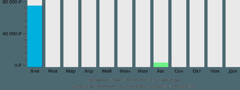 Динамика стоимости авиабилетов Индаселасси по месяцам