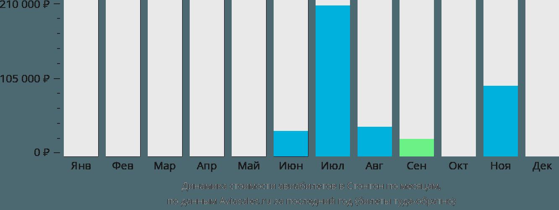 Динамика стоимости авиабилетов в Стонтон по месяцам